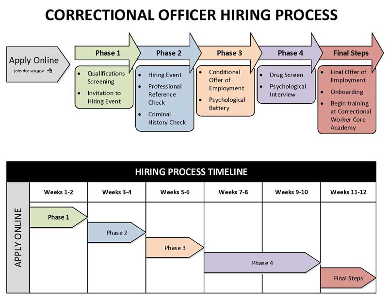 Hiring Process | Washington State Department of Corrections