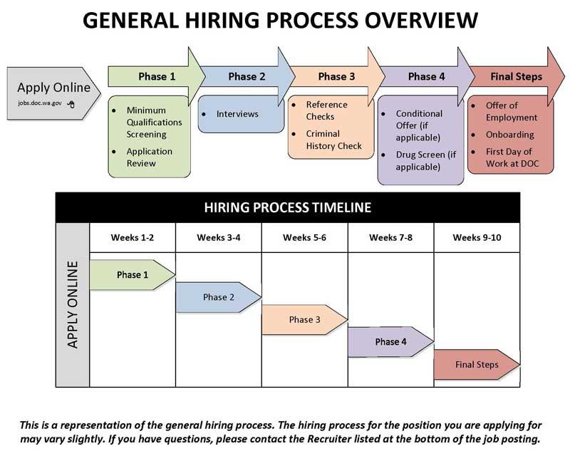 Hiring Process | Washington State Department of Corrections