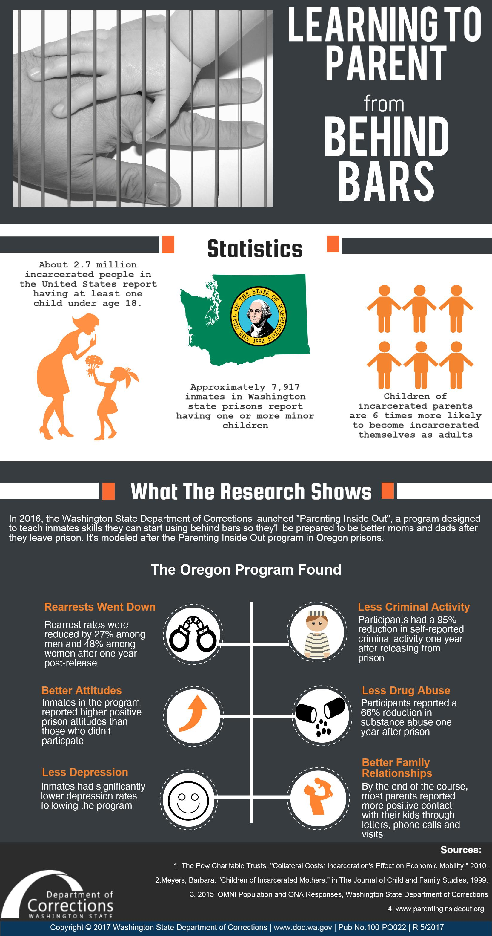 Learning Behind Bars >> Infographic Learning To Parent From Behind Bars Washington State