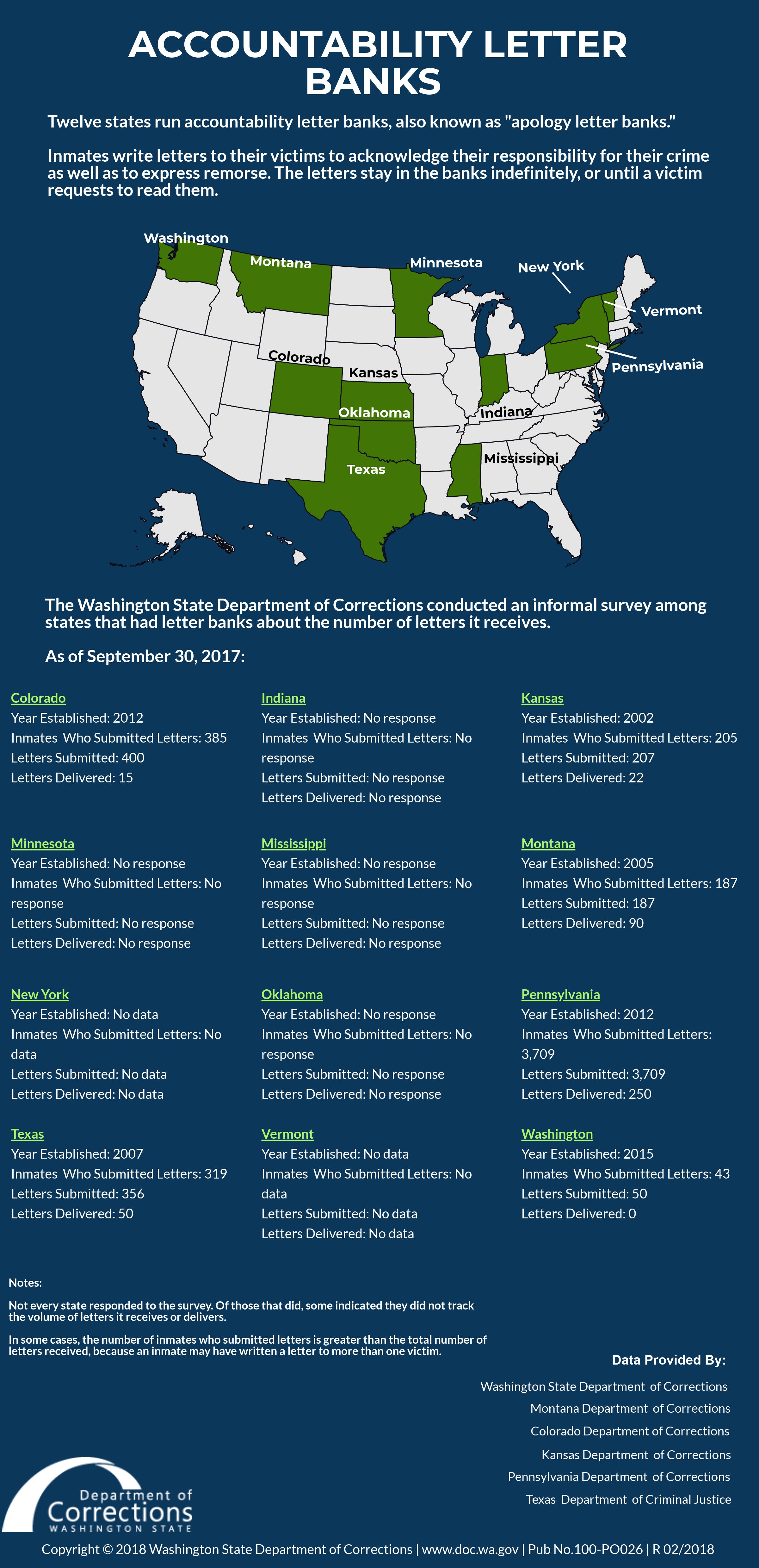 Infographic Accountability Letter Banks Washington State