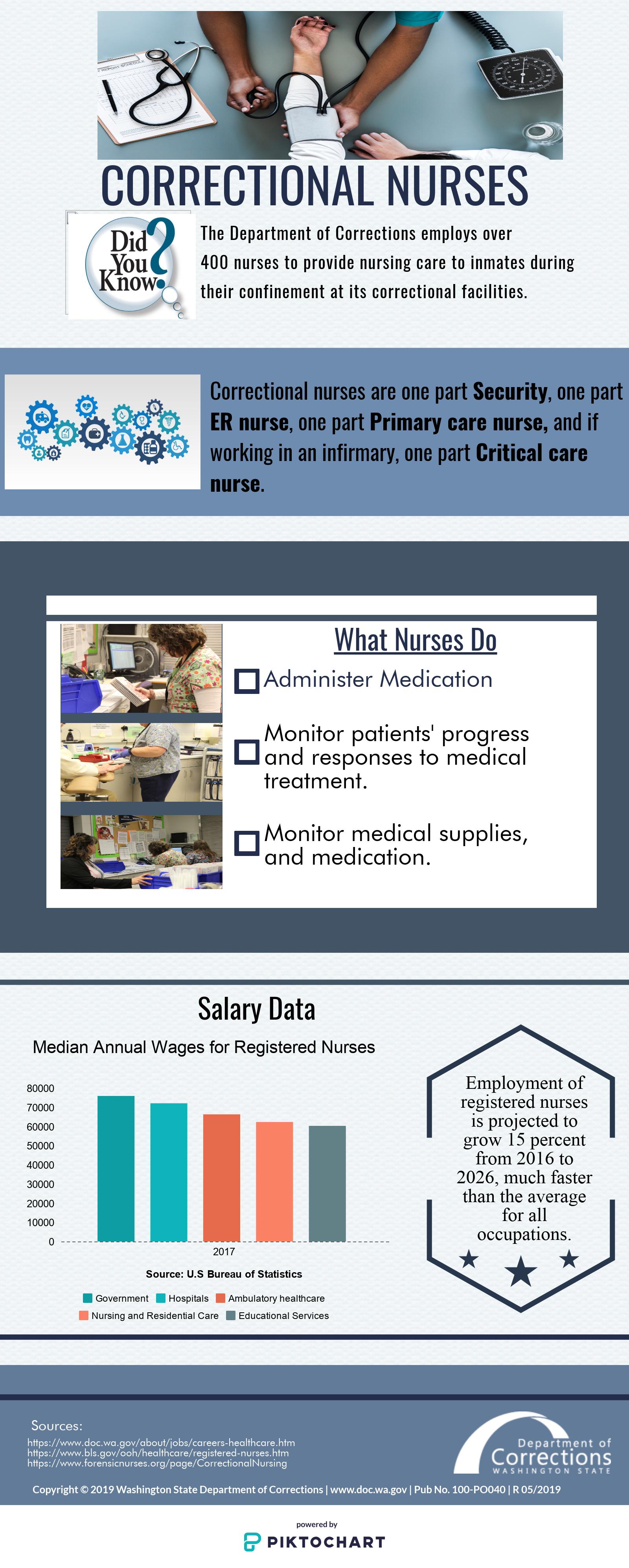 Infographic Correctional Nurses Washington State Department Of Corrections